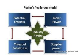 powerpoint porters model