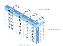 Excel Tables Templates Three Dimensional 3d Tables In Excel User