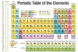 Blocks On The Periodic Table Periodic Table Of Elements Posters At Allposters Com