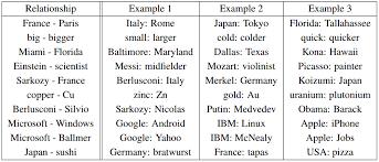 deep learning nlp and representations colah u0027s blog