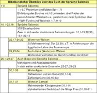 sprüche salomos lexikon bibelwissenschaft de