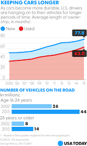 new cars in santa monica average age of cars on u s roads breaks record