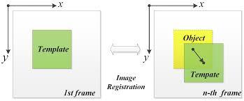 sensors free full text a high speed vision based sensor for