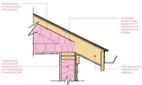 Insulation Blanket Under Metal Roof by Rigid Roofing Fork U0026 Img Food Lion Charlottesville Va Store