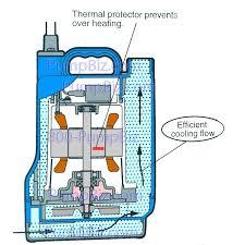 submersible dewatering pump nsm 62511