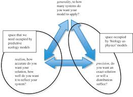 modelling ecological systems in a changing world philosophical