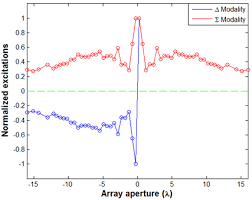 color difference test second test case synthesized excitations for the sum red colour
