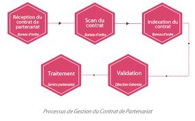 bureau d ordre exemples de processus gérés grâce à la ged et au bpm