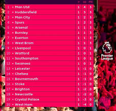 la liga premier league table check out the english premier league table as at sunday photos