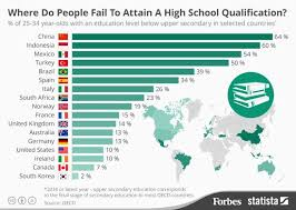 most high tech countries what country has the highest high school dropout rate my dream