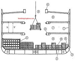 cargo ship general structure equipment and arrangement