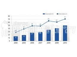 line charts graphic for powerpoint presentation templates