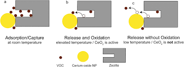 physical mixtures of ceo 2 and zeolites as regenerable indoor air