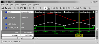 Test Benches In Vhdl Synthesisable Sine Wave Generator