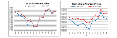 record sale price august home sales steady average price for august sets another