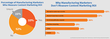 Challenge Roi Proving Roi Of Industrial Content Marketing Is Still A Big Challenge
