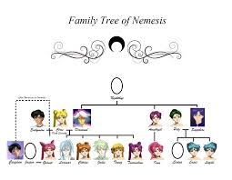 greek gods and goddesses family tree starting with cronus pr energy