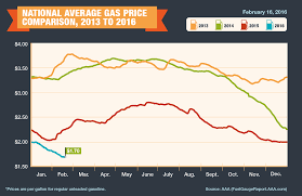 map us gas prices aaa gas prices