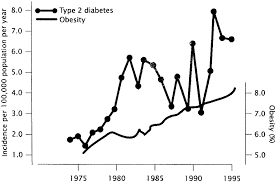 type 2 diabetes in the young the evolving epidemic diabetes care