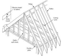 a frame roof design how to design a roof part 1