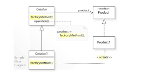 factory design pattern factory method pattern