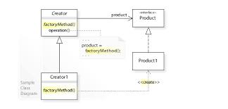 design pattern php là gì factory method pattern wikipedia