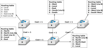 routing table in networking the network layer computer networking principles protocols and