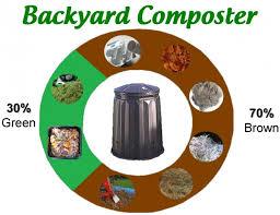 Backyard Composter Composting U0026 Worm Farms Taranaki Regional Council