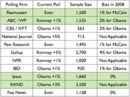 Romney Obama Map Electoral Vote Predictor The Big 2012 Map No Change Obama