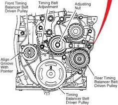1998 honda accord timing belt replacement 1995 honda accord timing belt change and i need to find tdc