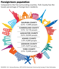 census bureau york figuring york county how many foreign born live in york county