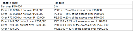 tax rate table 2017 philippine government introduces tax reforms insight baker mckenzie