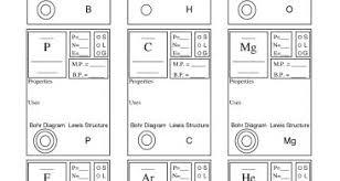 periodic table basics answer key periodic table groups periodik tabel part 6