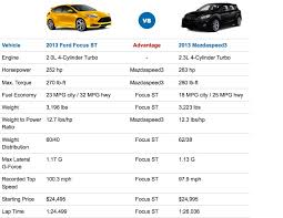 2008 ford focus hp 2013 ford focus st vs mazdaspeed3 performance specs shootout
