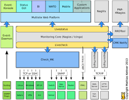 check mk nagios monitoring of hosts services and processes i2m