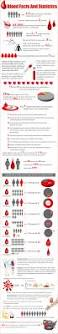 87 best blood images on pinterest blood types count and hematology