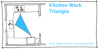 Kitchen Triangle Design And Why The Kitchen Work Triangle Doesn T Work Moss Architecture
