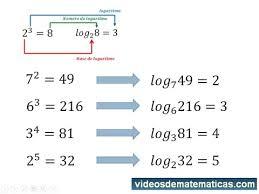 Challenge Explicacion Logaritmos Explicación Desde El Principio Frank