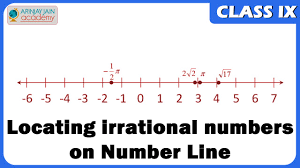 locating irrational numbers on number line maths class ix cbse