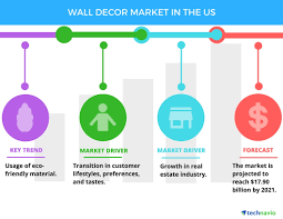 wall decor market in the us drivers and forecasts by technavio