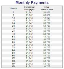 Estimating A Mortgage Payment by Mortgage Insurance Pmi