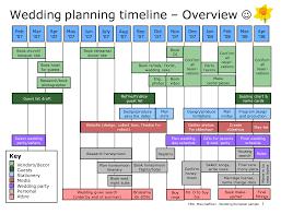 wedding planning schedule wedding planning timeline overview diy wedding 7446