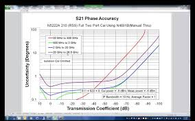 metrology option vna uncertainty calculator youtube