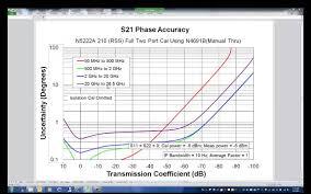 metrology option vna uncertainty calculator youtube