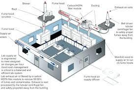 Kitchen Exhaust System Design Kitchen Exhaust System Design Photogiraffe Me