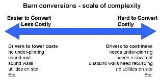 Cost To Convert Barn To House How Much Does A Barn Conversion Cost Part 3 My Barn Conversion