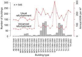 Multi Family House Plans Apartment Ijgi Free Full Text Geospatial Analysis Of The Building Heat