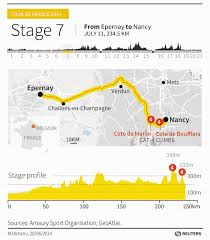 Nancy France Map by Tour De France 2014 Stage 7 Epernay To Nancy 234 5km Daily