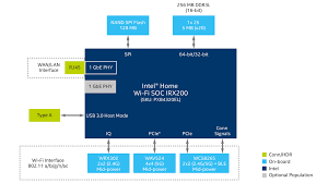 Home Network Design Switch Product Brief The Intel Home Wi Fi Development Kit