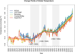 average global temperature by year table global temperature evolution recent trends and some pitfalls
